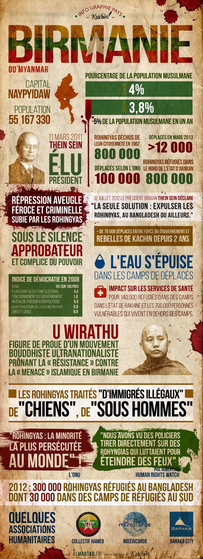 info'graphie birmanie rohingya